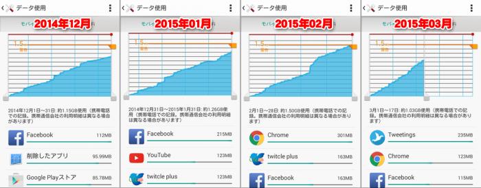 2アプリ比較グラフ